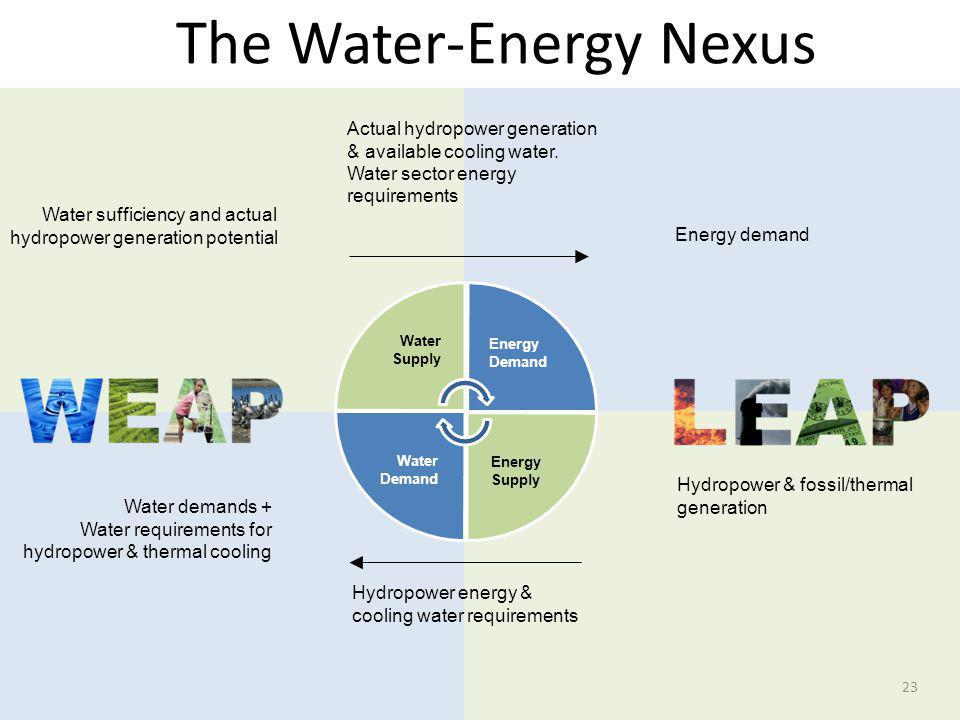 The Water-Energy Nexus 23 Actual hydropower generation & available cooling water. Water sector energy requirements Water demands + Water requirements