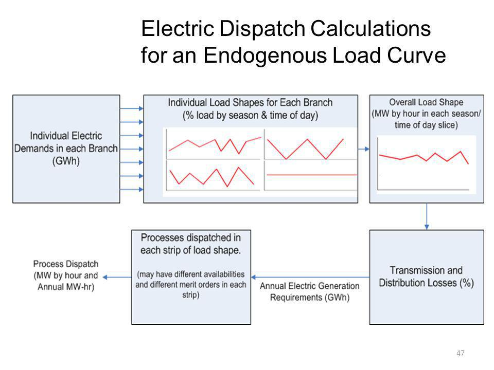 47 Electric Dispatch Calculations for an Endogenous Load Curve