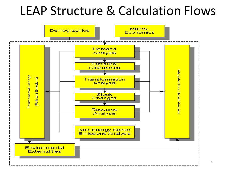 LEAP Structure & Calculation Flows 9