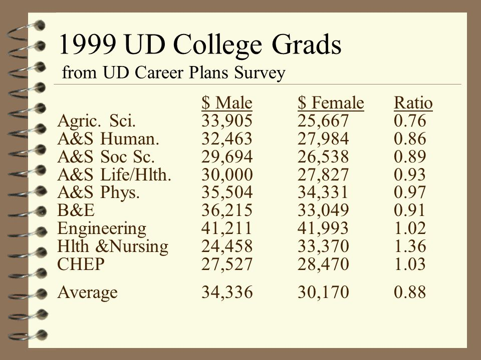 Wage Gap by Education 1997 all FT workers, 25+ yrs. (US DoL,Census Bureau) HSGradBA/BSMA/MSDoctorate Men White $31,19547,22060,08171,423 Black $25,790