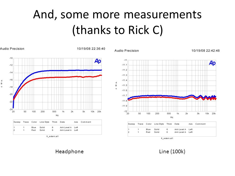 And, some more measurements (thanks to Rick C) HeadphoneLine (100k)