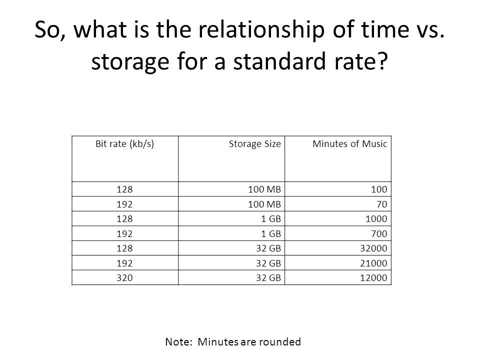So, what is the relationship of time vs. storage for a standard rate? Bit rate (kb/s)Storage SizeMinutes of Music 128100 MB100 192100 MB70 1281 GB1000