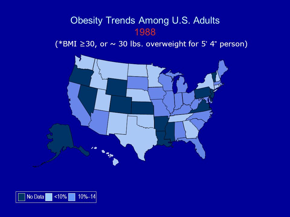 Obesity Trends Among U.S. Adults 1988 (*BMI 30, or ~ 30 lbs. overweight for 5 4 person) No Data <10% 10%–14