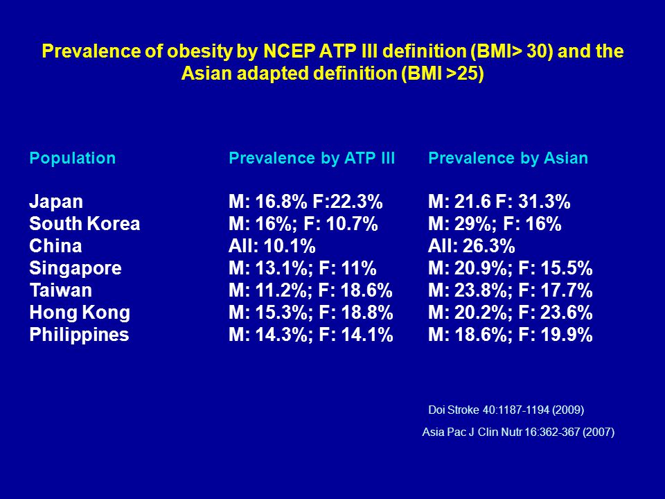 Prevalence of obesity by NCEP ATP III definition (BMI> 30) and the Asian adapted definition (BMI >25) Population Prevalence by ATP III Prevalence by A