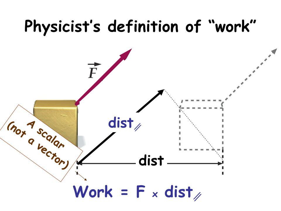 Atlas holds up the Earth But he doesnt move, dist = 0 Work= F x dist = 0 He doesnt do any work!