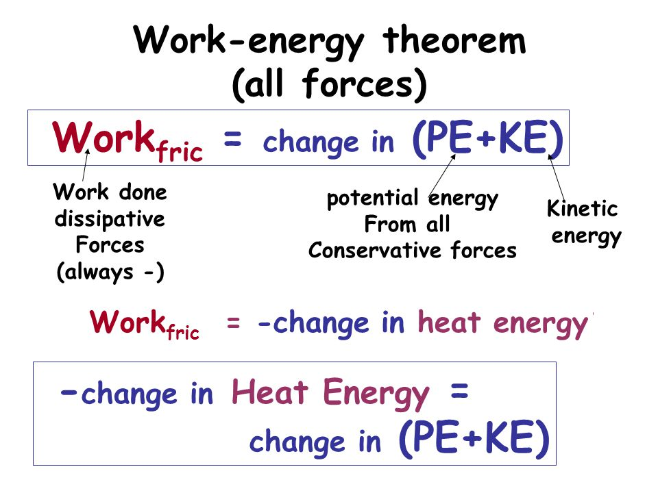 Work – Energy Theorem (all forces) 0 = change in Heat Energy + change in (PE+KE) 0 = change in ( Heat Energy +PE+KE) Heat Energy + PE + KE = constant Law of Conservation of Energy