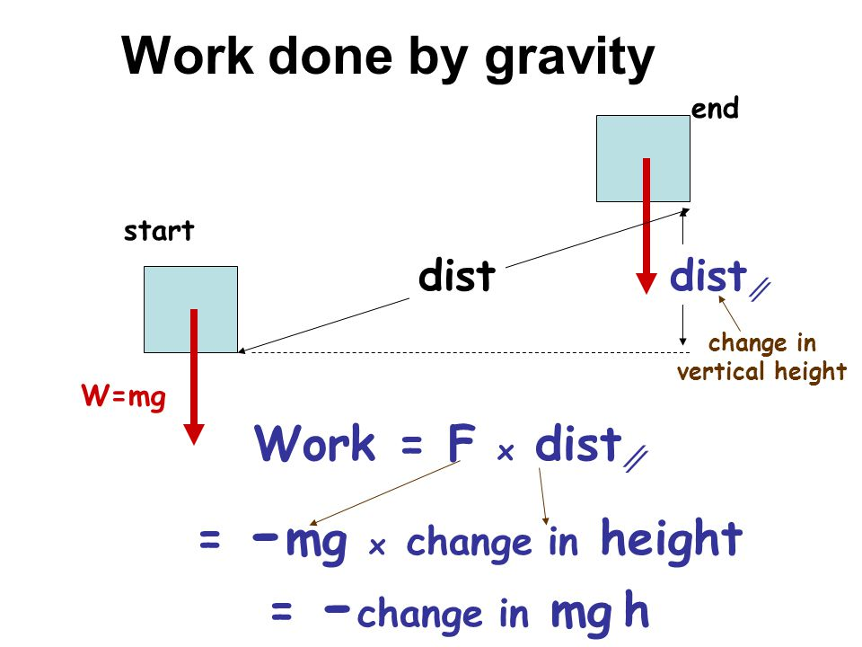 Work done by gravity start end dist W=mg Work = F x dist = - mg x change in height = - change in mg h change in vertical height