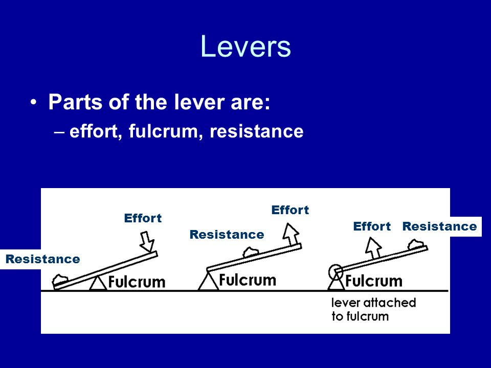 Levers Parts of the lever are: –effort, fulcrum, resistance Effort Resistance