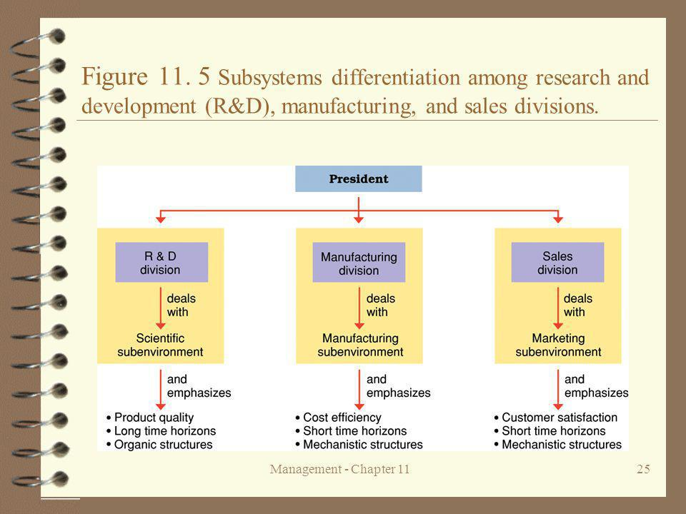 Management - Chapter 1125 Figure 11.