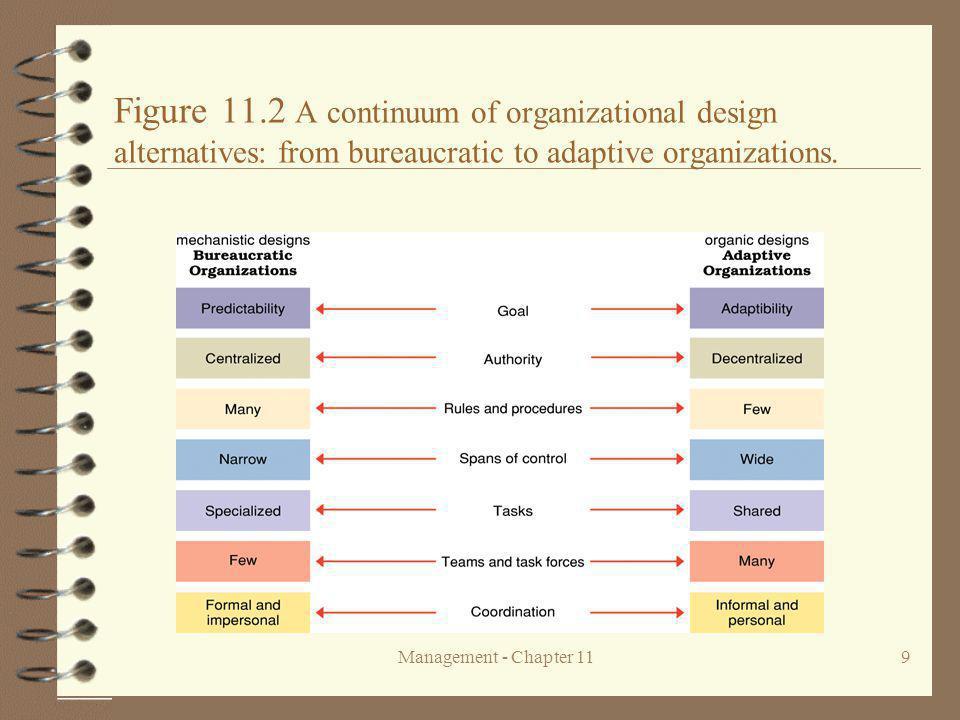 Management - Chapter 119 Figure 11.2 A continuum of organizational design alternatives: from bureaucratic to adaptive organizations.