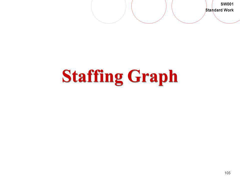 105 SW001 Standard Work Staffing Graph