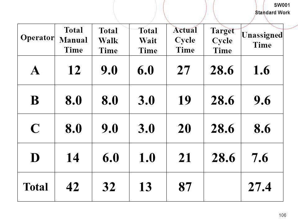 106 SW001 Standard Work Operator Total Manual Time Total Walk Time Total Wait Time Actual Cycle Time Target Cycle Time Unassigned Time A B C D Total 1