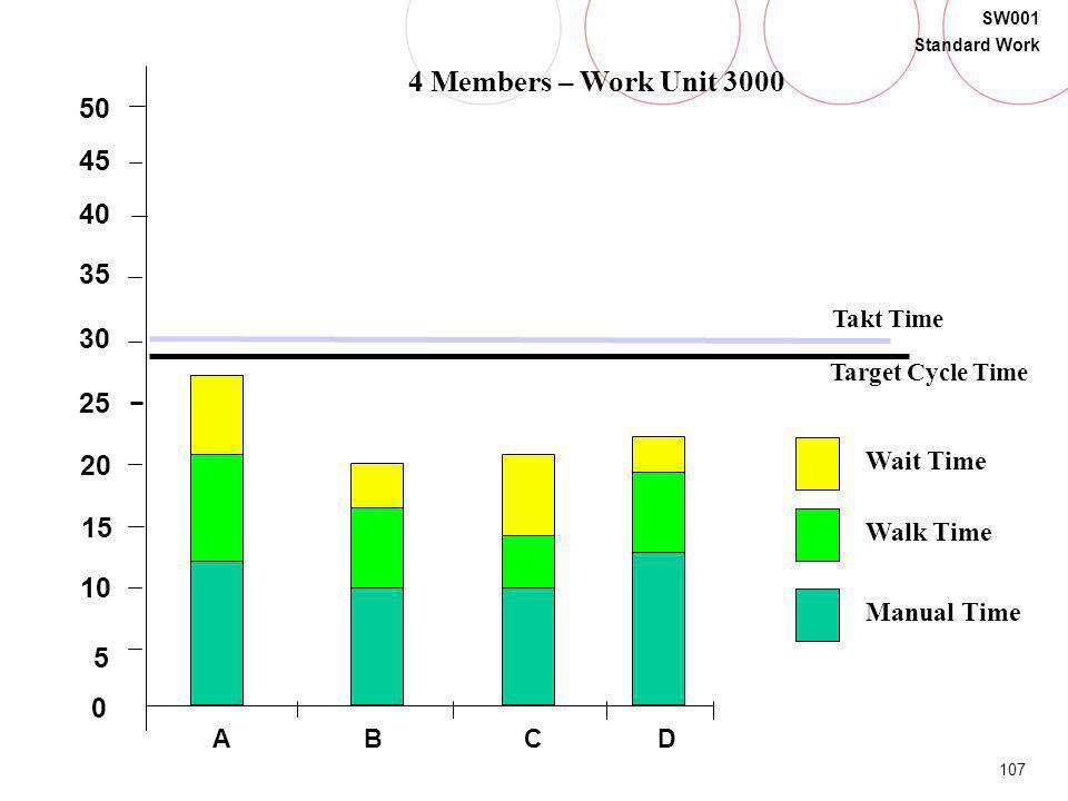107 SW001 Standard Work B 5 20 15 30 35 40 0 45 50 25 10 Takt Time Target Cycle Time Walk Time Manual Time Wait Time CDA 4 Members – Work Unit 3000