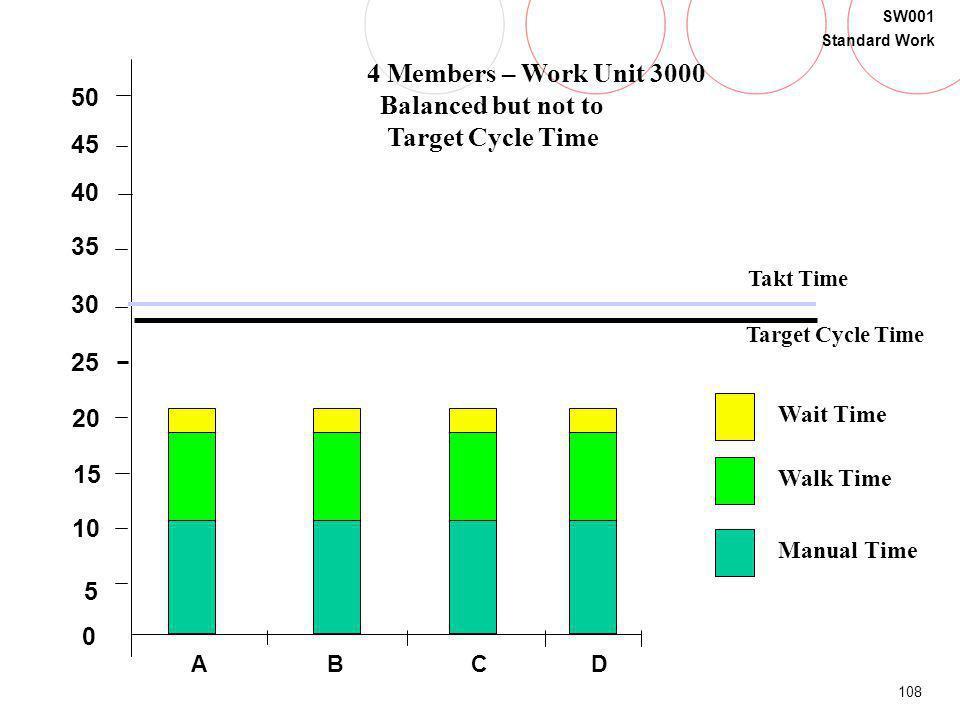 108 SW001 Standard Work B 5 20 15 30 35 40 0 45 50 25 10 Takt Time Target Cycle Time Walk Time Manual Time Wait Time CDA 4 Members – Work Unit 3000 Ba