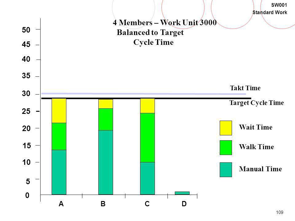 109 SW001 Standard Work B 5 20 15 30 35 40 0 45 50 25 10 Takt Time Target Cycle Time Walk Time Manual Time Wait Time CDA 4 Members – Work Unit 3000 Ba