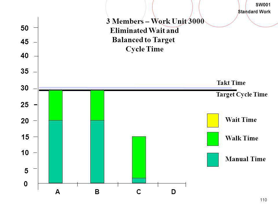 110 SW001 Standard Work B 5 20 15 30 35 40 0 45 50 25 10 Takt Time Target Cycle Time Walk Time Manual Time Wait Time CDA 3 Members – Work Unit 3000 El