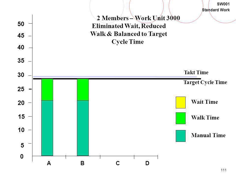 111 SW001 Standard Work B 5 20 15 30 35 40 0 45 50 25 10 Takt Time Target Cycle Time Walk Time Manual Time Wait Time CDA 2 Members – Work Unit 3000 El