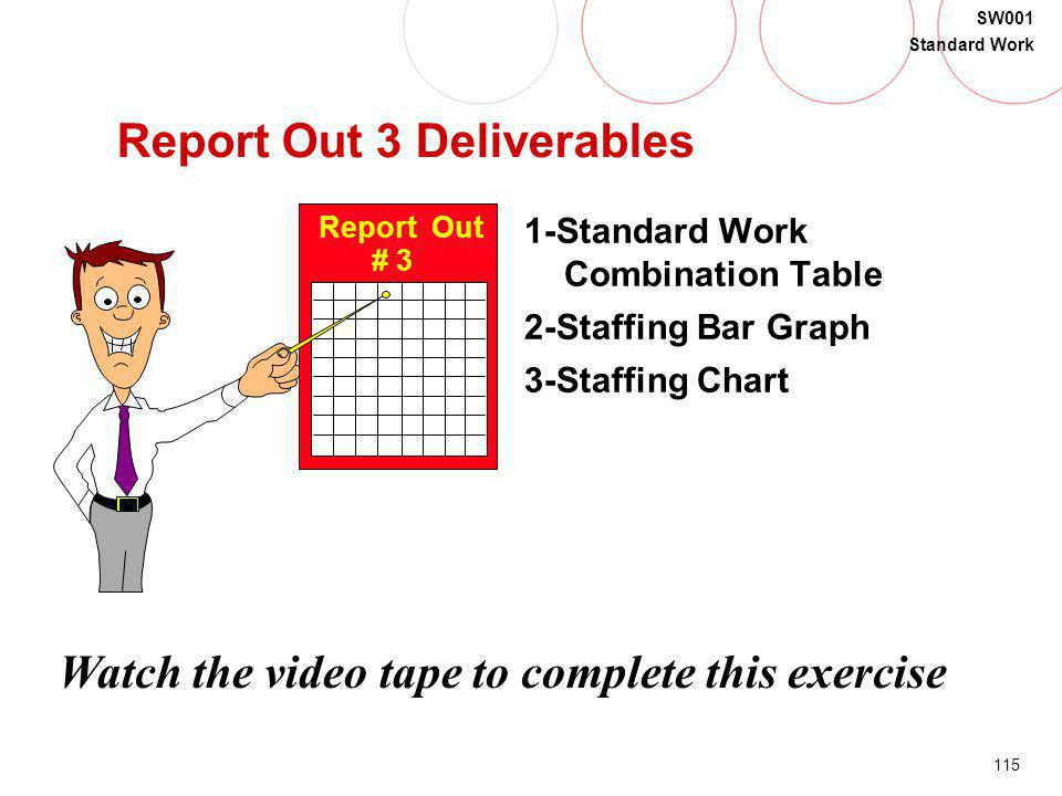 115 SW001 Standard Work Report Out 3 Deliverables 1-Standard Work Combination Table 2-Staffing Bar Graph 3-Staffing Chart Report Out # 3 Watch the vid