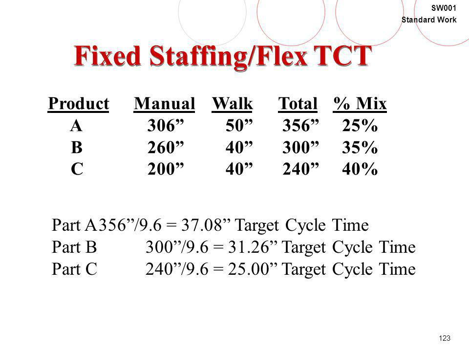 123 SW001 Standard Work Fixed Staffing/Flex TCT Product A B C Manual 306 260 200 Walk 50 40 Total 356 300 240 % Mix 25% 35% 40% Part A356/9.6 = 37.08