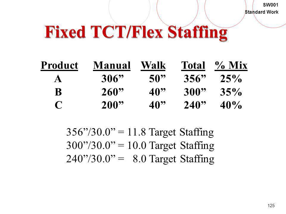 125 SW001 Standard Work Fixed TCT/Flex Staffing Product A B C Manual 306 260 200 Walk 50 40 Total 356 300 240 % Mix 25% 35% 40% 356/30.0 = 11.8 Target