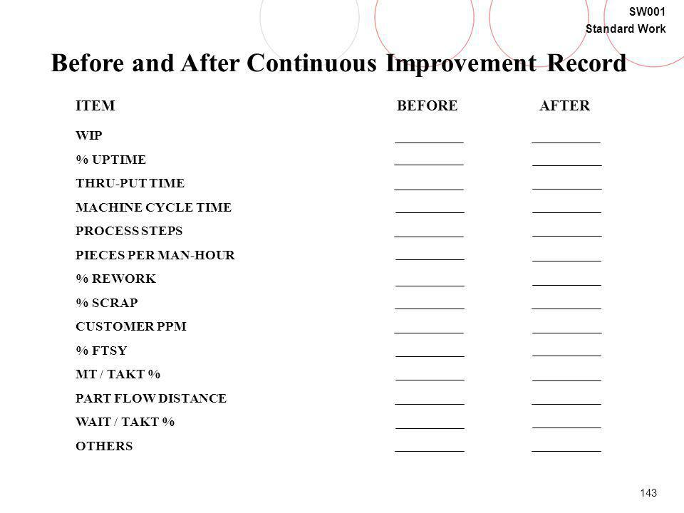 143 SW001 Standard Work ITEM BEFORE AFTER WIP % UPTIME THRU-PUT TIME MACHINE CYCLE TIME PROCESS STEPS PIECES PER MAN-HOUR % REWORK % SCRAP CUSTOMER PP