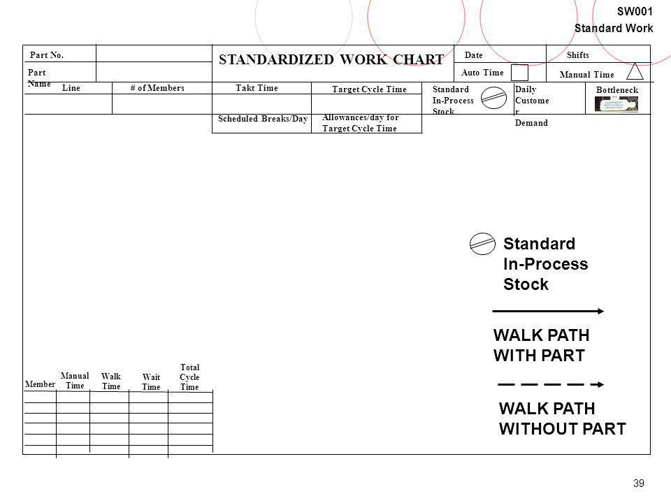 39 SW001 Standard Work STANDARDIZED WORK CHART Part No. Part Name Line# of MembersTakt Time Target Cycle TimeStandard In-Process Stock Date Member Man