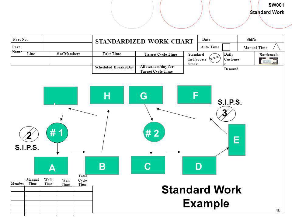40 SW001 Standard Work STANDARDIZED WORK CHART Part No. Part Name Line# of MembersTakt Time Target Cycle TimeStandard In-Process Stock Date Member Man