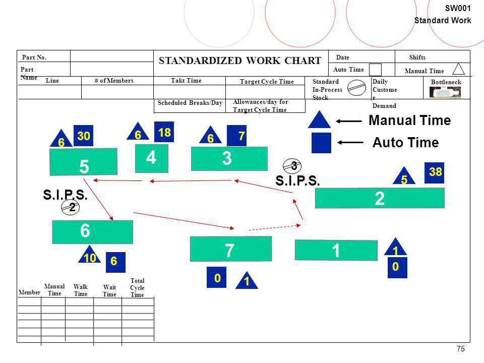 75 SW001 Standard Work