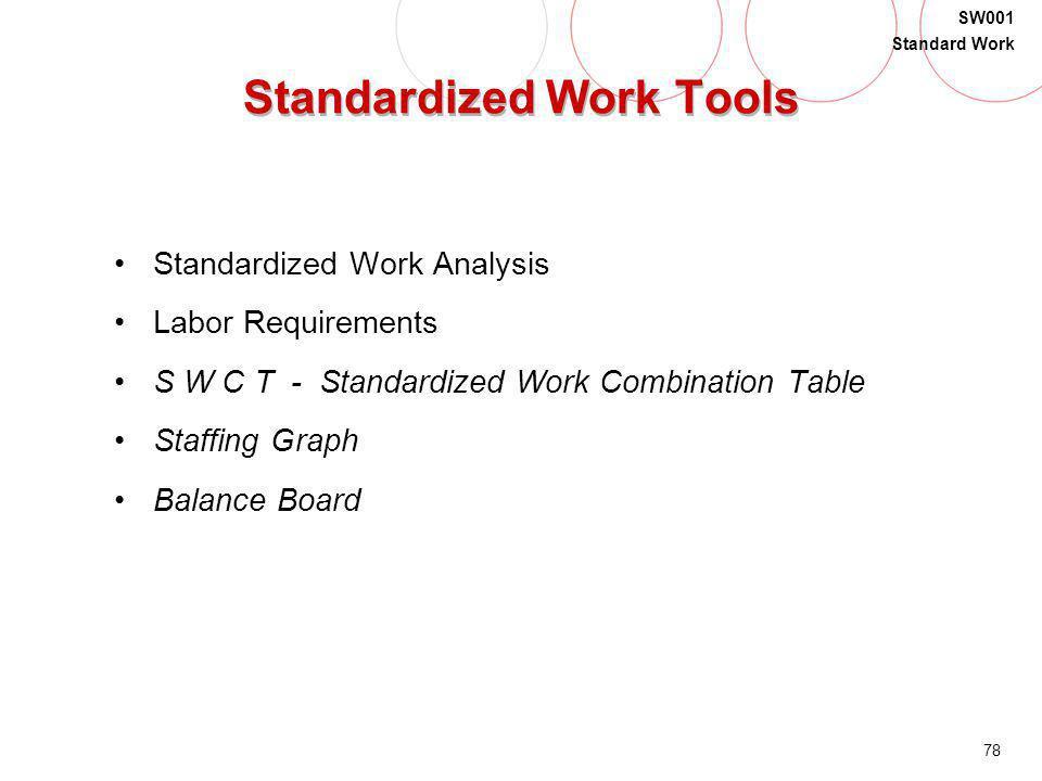 78 SW001 Standard Work Standardized Work Tools Standardized Work Analysis Labor Requirements S W C T - Standardized Work Combination Table Staffing Gr