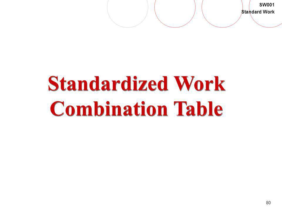80 SW001 Standard Work Standardized Work Combination Table