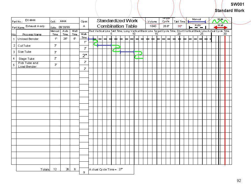 92 SW001 Standard Work