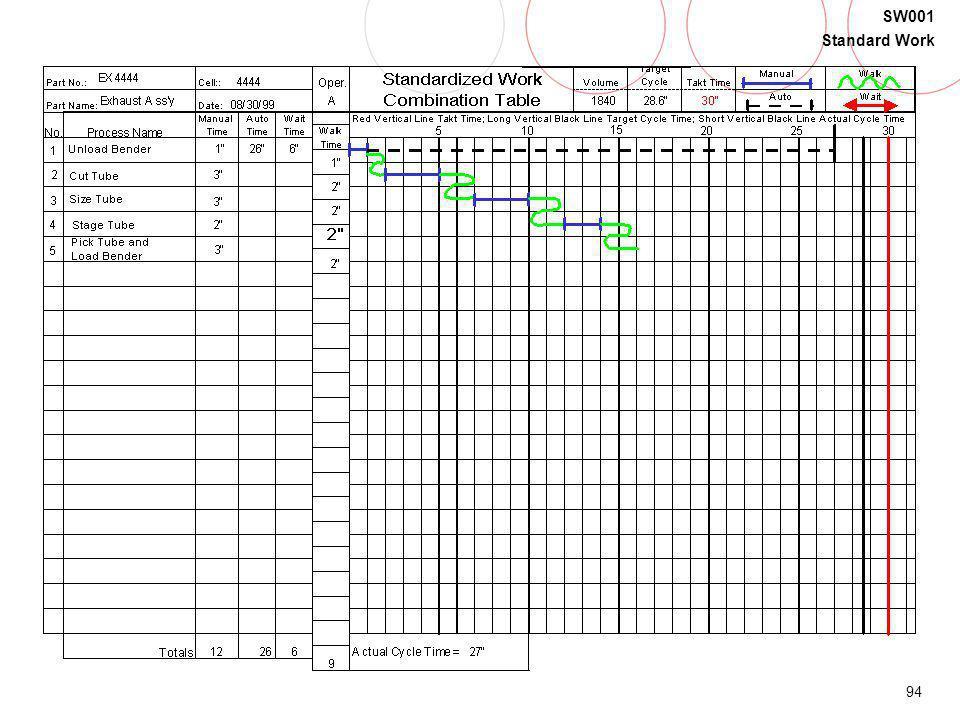 94 SW001 Standard Work