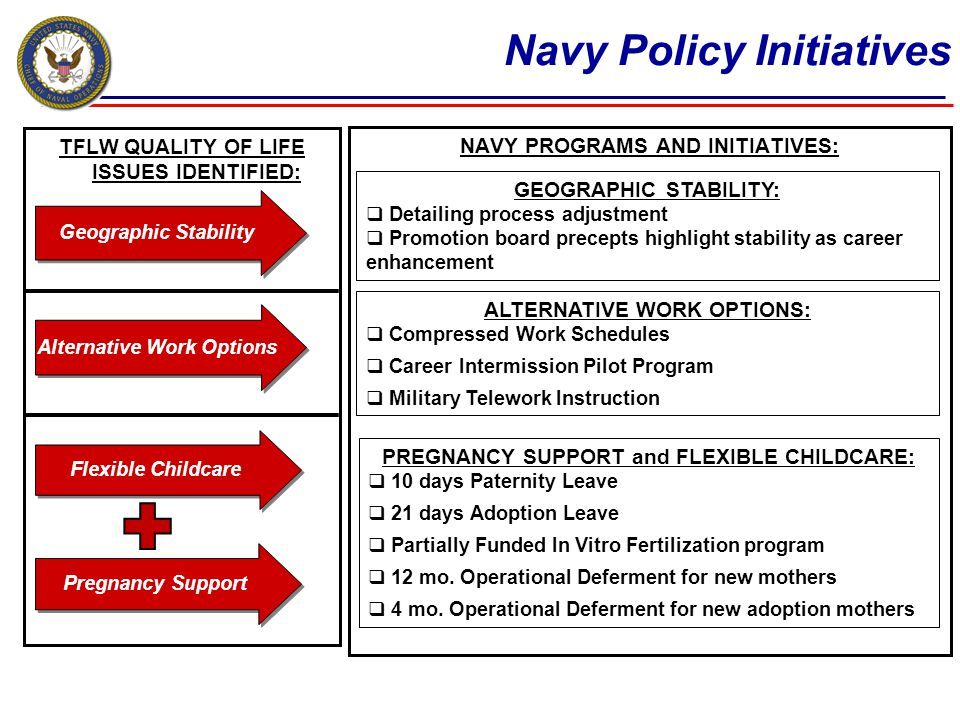 NAVY PROGRAMS AND INITIATIVES: Navy Policy Initiatives TFLW QUALITY OF LIFE ISSUES IDENTIFIED: Geographic Stability Alternative Work Options Flexible Childcare Pregnancy Support PREGNANCY SUPPORT and FLEXIBLE CHILDCARE: 10 days Paternity Leave 21 days Adoption Leave Partially Funded In Vitro Fertilization program 12 mo.