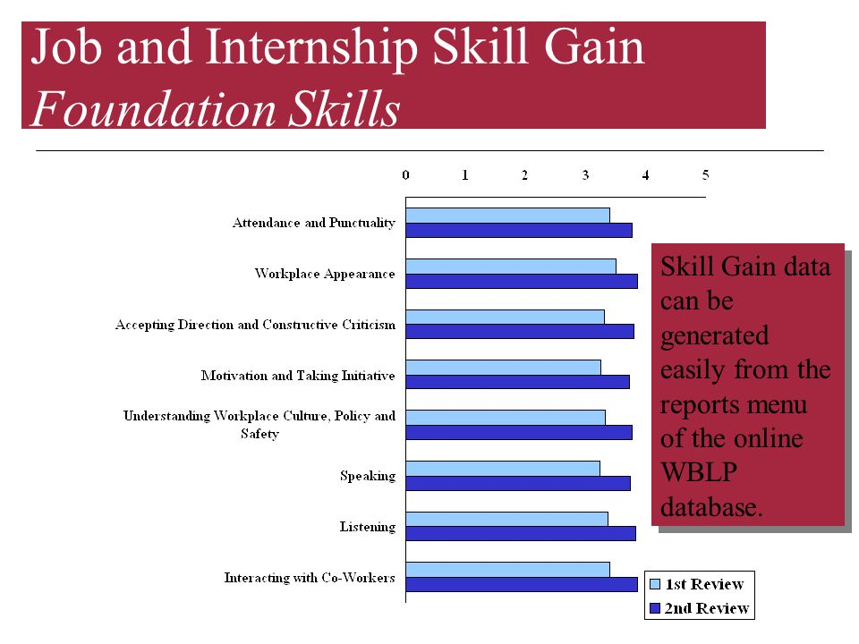 Job and Internship Skill Gain Foundation Skills Skill Gain data can be generated easily from the reports menu of the online WBLP database.