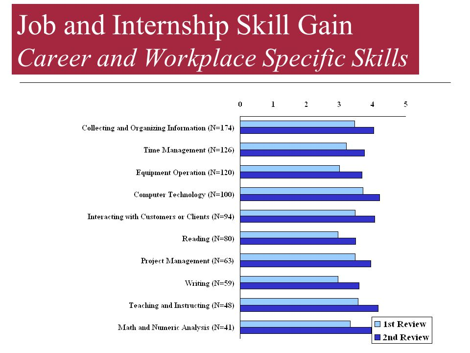 Job and Internship Skill Gain Career and Workplace Specific Skills