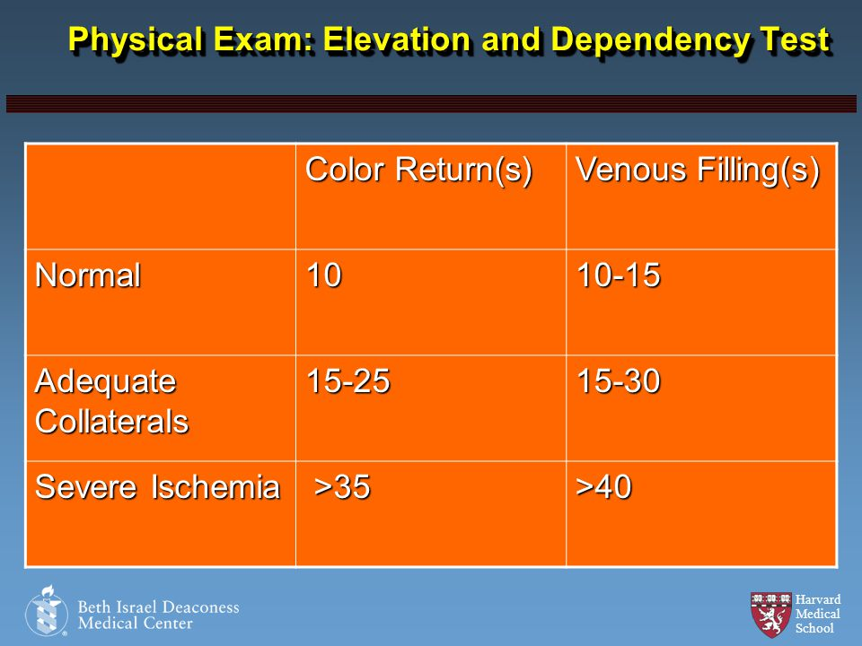 Harvard Medical School Physical Exam: Elevation and Dependency Test Halperin, Throm Res. 2002; 106: V303-311 Color Return(s) Venous Filling(s) Normal1