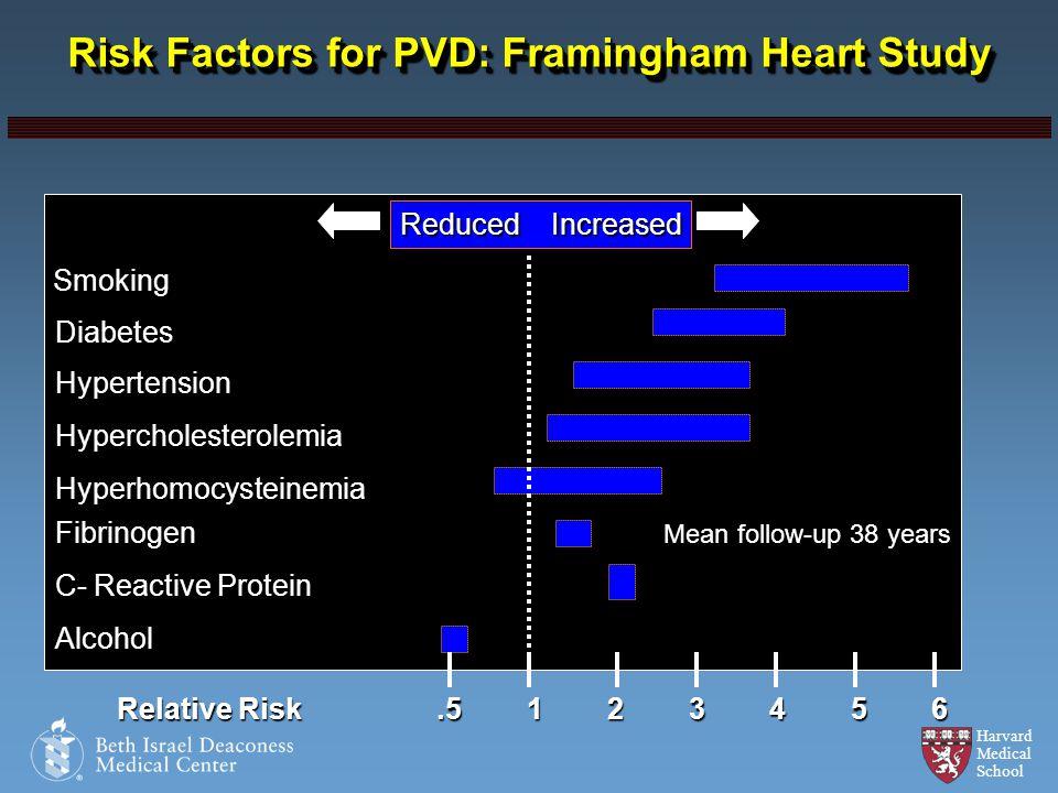 Harvard Medical School Risk Factors for PVD: Framingham Heart Study Reduced Increased Smoking Diabetes Hypertension Hypercholesterolemia Hyperhomocyst