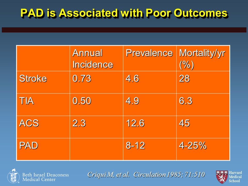 Harvard Medical School PAD is Associated with Poor Outcomes Annual Incidence Prevalence Mortality/yr (%) Stroke0.734.628 TIA0.504.96.3 ACS2.312.645 PA