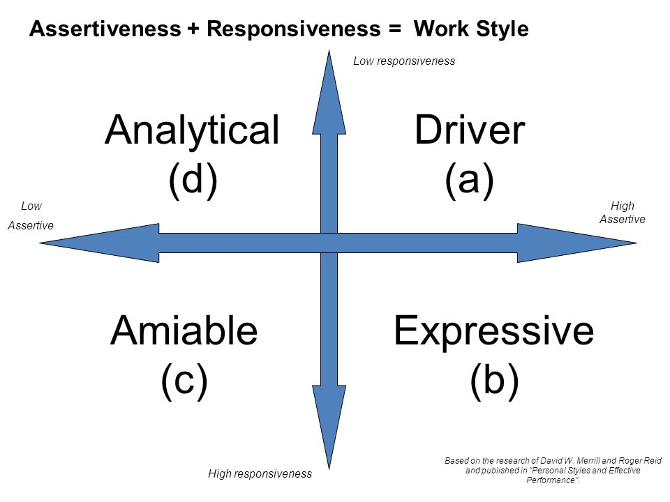 Based on the research of David W. Merrill and Roger Reid and published in Personal Styles and Effective Performance. Low responsiveness High responsiv