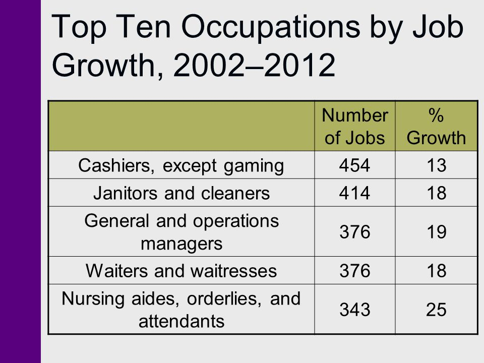 Top Ten Occupations by Job Growth, 2002–2012 Number of Jobs % Growth Cashiers, except gaming45413 Janitors and cleaners41418 General and operations ma