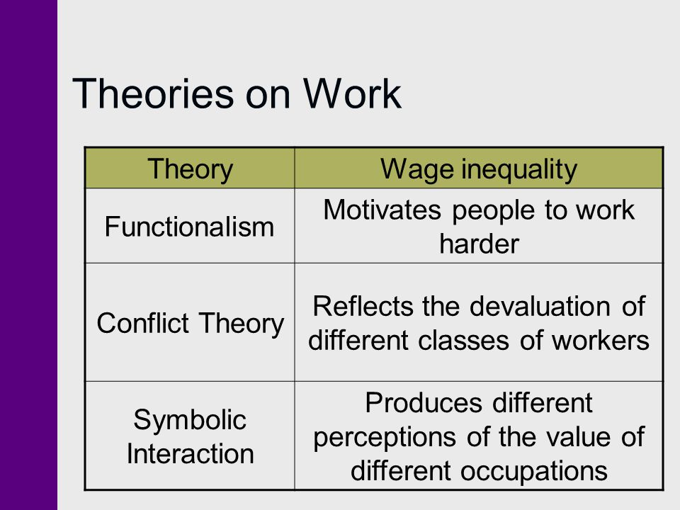 Theories on Work TheoryWage inequality Functionalism Motivates people to work harder Conflict Theory Reflects the devaluation of different classes of