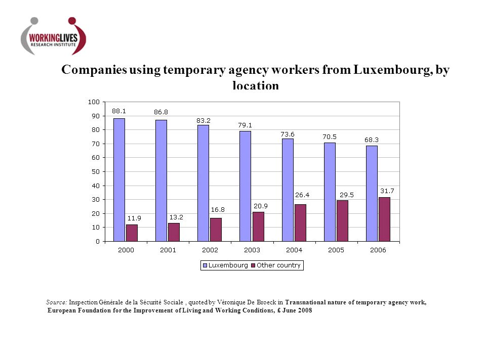 Companies using temporary agency workers from Luxembourg, by location Source: Inspection Générale de la Sécurité Sociale, quoted by Véronique De Broec