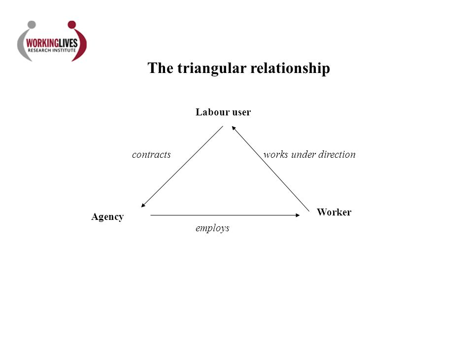 Agency Worker Labour user employs contractsworks under direction The triangular relationship