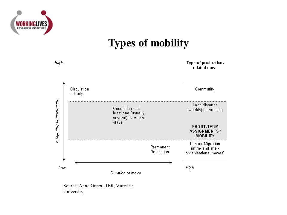 Types of mobility Source: Anne Green, IER, Warwick University