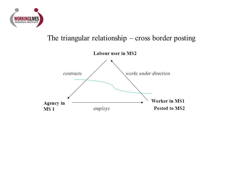 Agency in MS 1 Worker in MS1 Labour user in MS2 employs contractsworks under direction The triangular relationship – cross border posting Posted to MS2