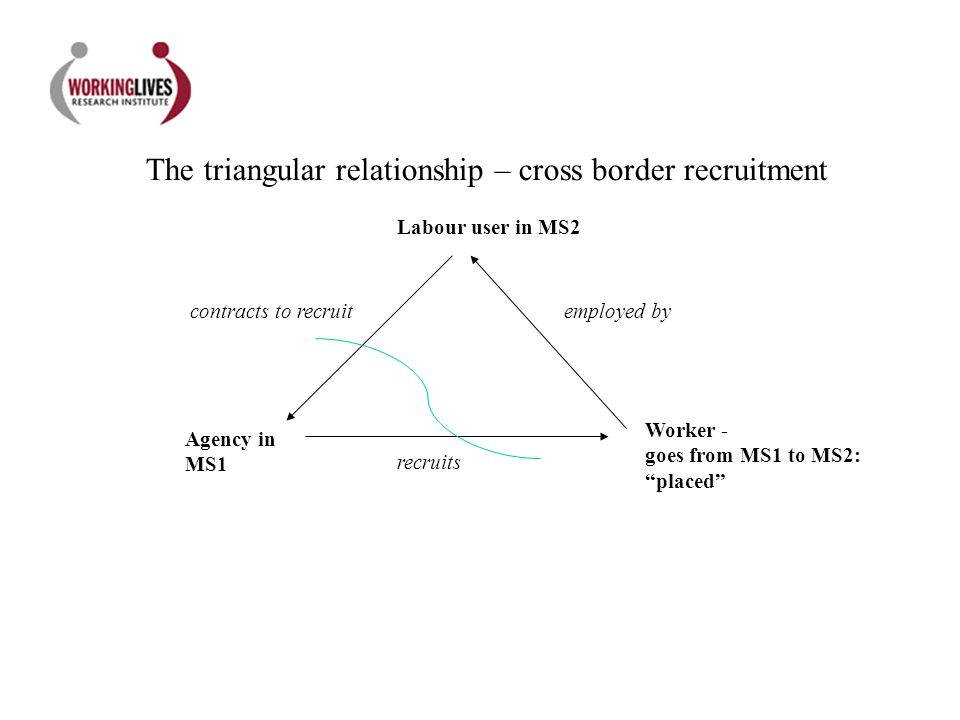 Agency in MS1 Worker - goes from MS1 to MS2: placed Labour user in MS2 recruits contracts to recruitemployed by The triangular relationship – cross bo