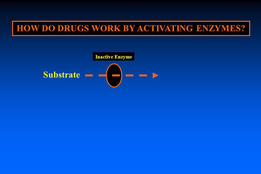 HOW DO DRUGS WORK BY ACTIVATING ENZYMES? Inactive Enzyme Substrate