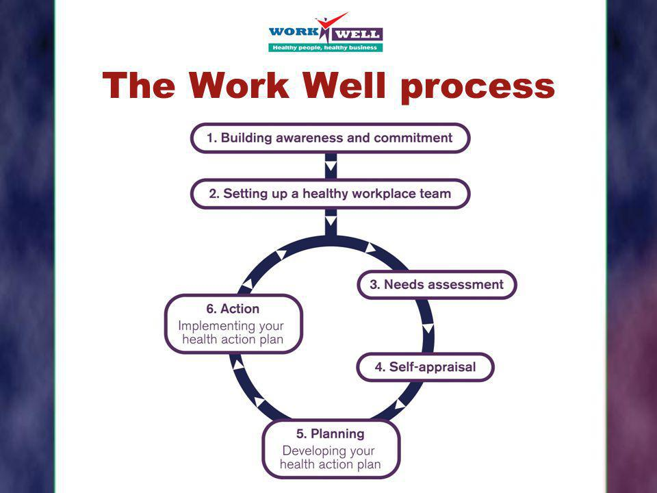 The Work Well process