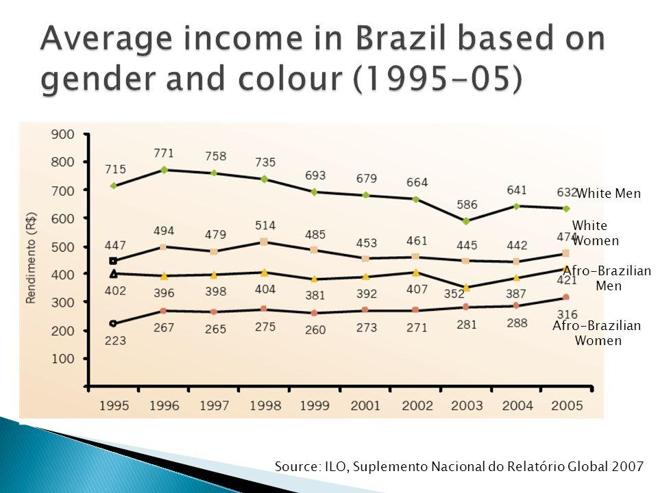 White Men Afro-Brazilian Men White Women Afro-Brazilian Women Source: ILO, Suplemento Nacional do Relatório Global 2007