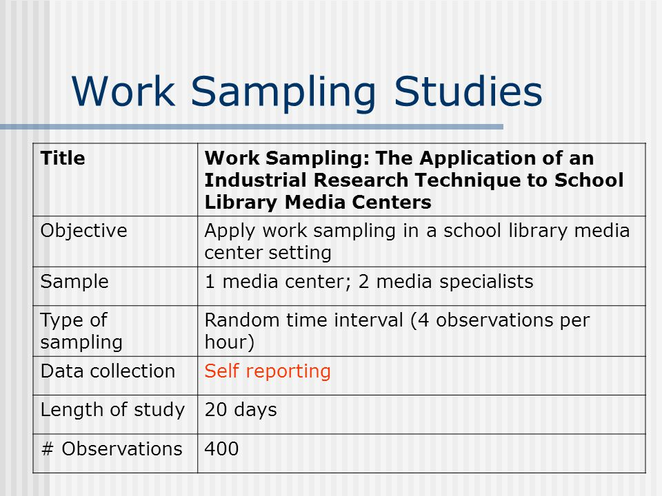 TitleWork Sampling: The Application of an Industrial Research Technique to School Library Media Centers ObjectiveApply work sampling in a school library media center setting Sample1 media center; 2 media specialists Type of sampling Random time interval (4 observations per hour) Data collectionSelf reporting Length of study20 days # Observations400 Work Sampling Studies